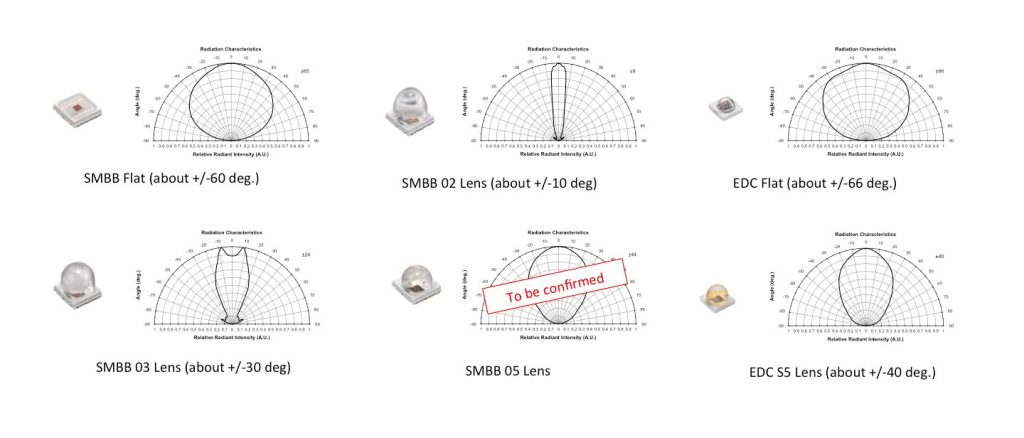 SWIR LED Radiation Characteristics and Package Types