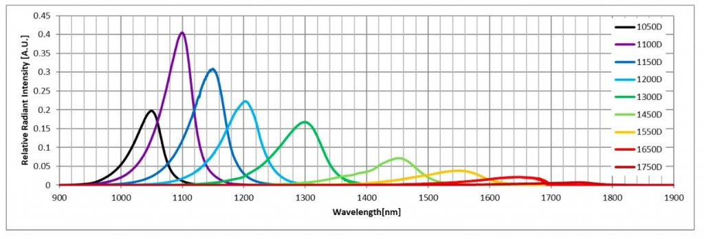 SWIR LED wavelengths